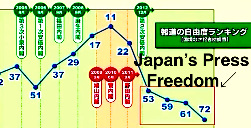 Is Japan's Press Partially Responsible For The Decline Of Press Freedom?